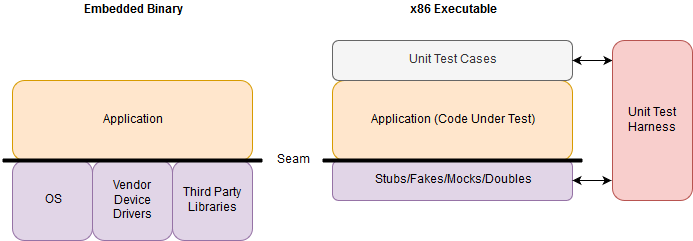 Unit Testing of Embedded Firmware - Part 2 - x86 Build (CppUTest